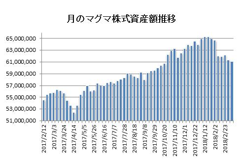 20180309月のマグマ資産棒グラフ
