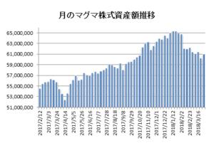 20180330月のマグマ資産棒グラフ