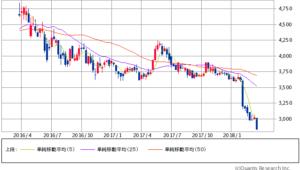 JT過去2年間の株価チャート20180322