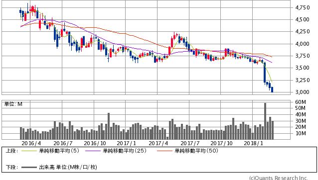 JT過去2年間株価チャート20180301