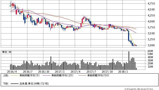 JT過去2年間株価チャート20180319