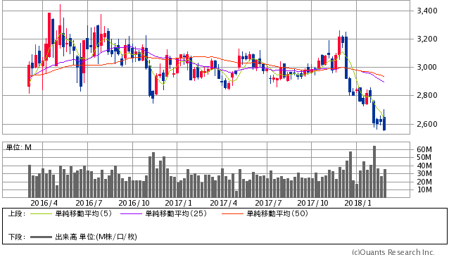 KDDI過去2年間株価チャート20180302