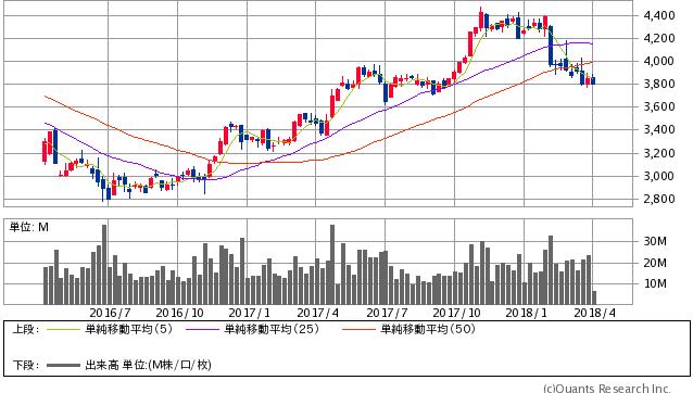 キヤノン過去2年間株価チャート20180403