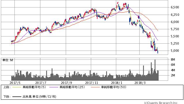 武田薬品工業過去1年間株価チャート20180413