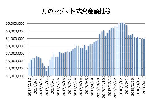 20180407月のマグマ資産棒グラフ