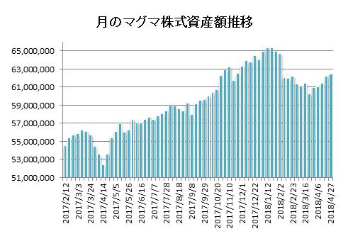 20180427月のマグマ資産棒グラフ