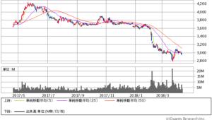 JT過去1年間株価チャート20180411