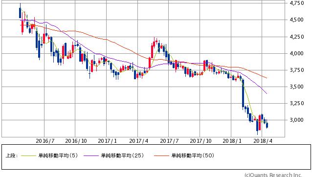 JT過去2年間株価チャート20180420