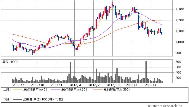 アルインコ過去2年間株価チャート20180529