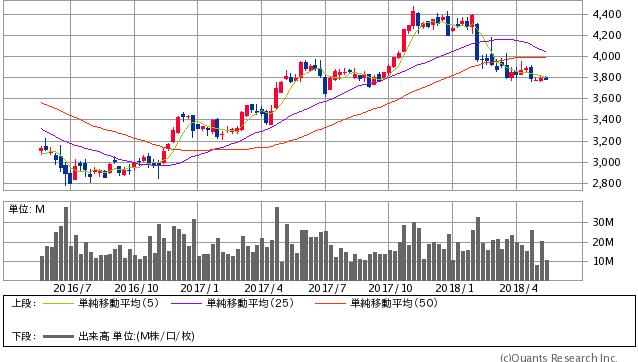キヤノン過去2年間株価チャート