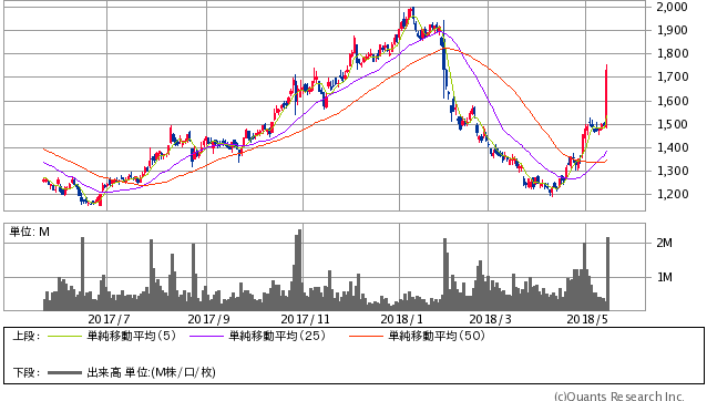 日新製鋼過去1年間株価チャート