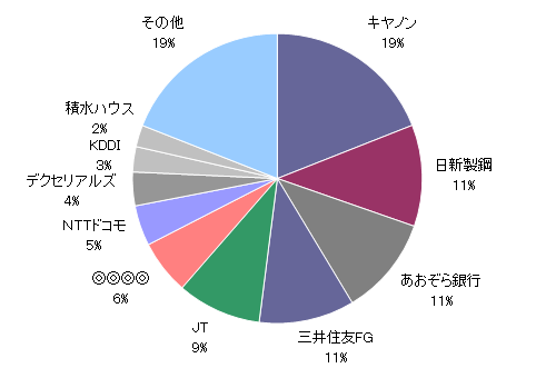 資産内訳円グラフ20180531