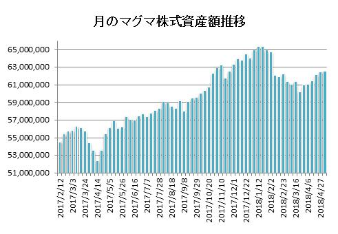 20180502月のマグマ資産棒グラフ