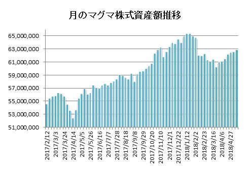 20180511月のマグマ資産棒グラフ