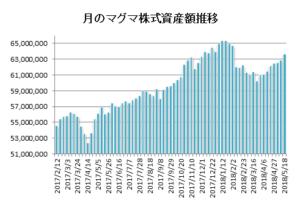 20180518月のマグマ資産棒グラフ