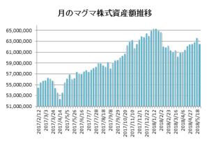 20180525月のマグマ資産棒グラフ
