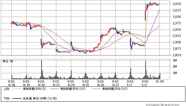JT過去10日間株価チャート20180502