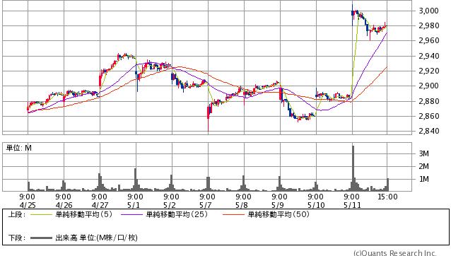 KDDI過去10日間の株価チャート20180511