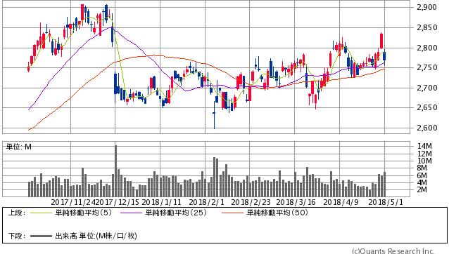 NTTドコモ過去6か月間株価チャート20180501