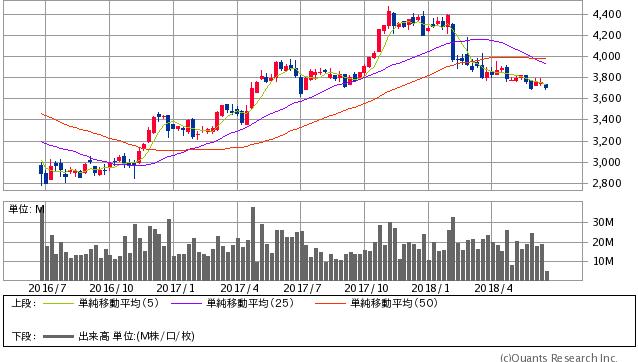 キヤノン過去2年間株価チャート20180618