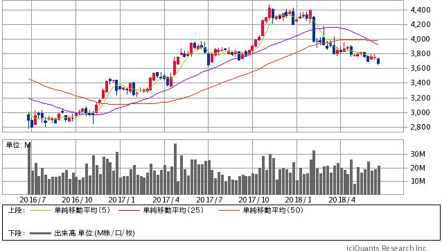 キヤノン過去2年間株価チャート20180621