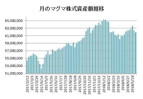 対TOPIX折れ線グラフ20180601修正版