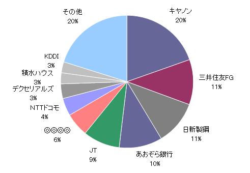 月のマグマ20180629資産円グラフ
