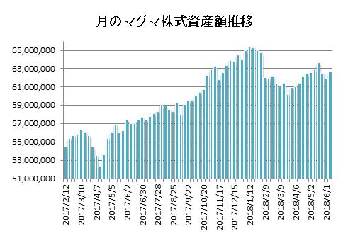 20180608月のマグマ資産棒グラフ