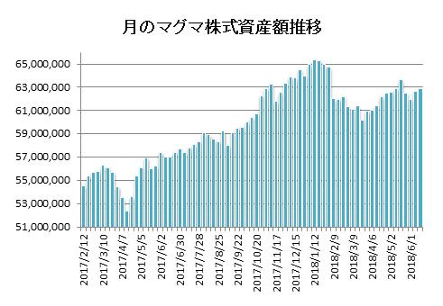 20180615月のマグマ資産棒グラフ