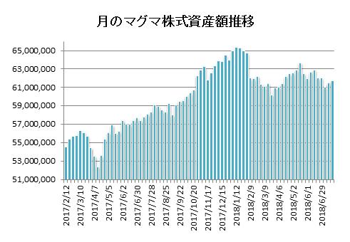 20180720月のマグマ資産棒グラフ