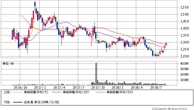 日本郵政過去2年間株価チャート20180820