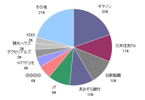 20180731資産円グラフ