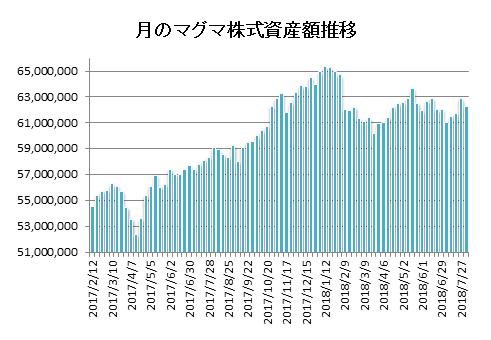 20180803月のマグマ資産棒グラフ