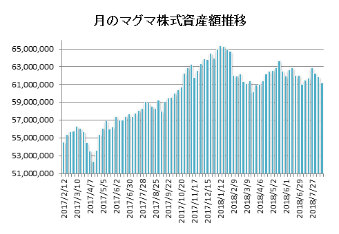 20180817月のマグマ資産棒グラフ