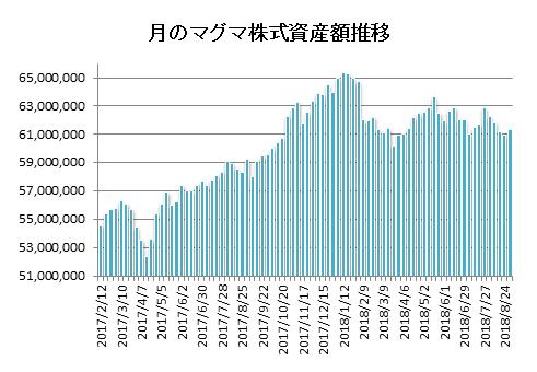 20180831月のマグマ資産棒グラフ