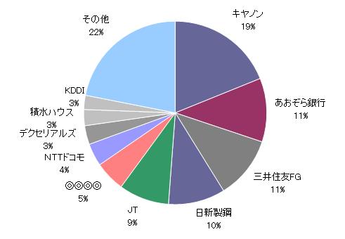 20180831資産円グラフ