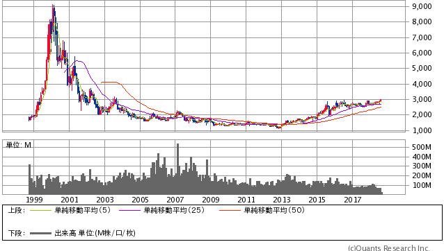NTTドコモ過去20年間株価チャート20180808