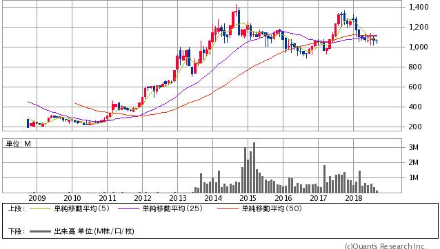 アルインコ過去2年間株価チャート20180912