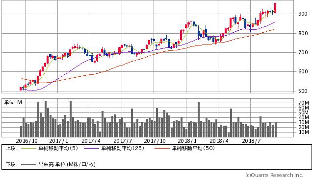 丸紅過去2年間株価チャート20180914
