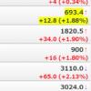 株価急騰で一日で資産92万円増加、あおぞら銀行から四半期配当受け取り