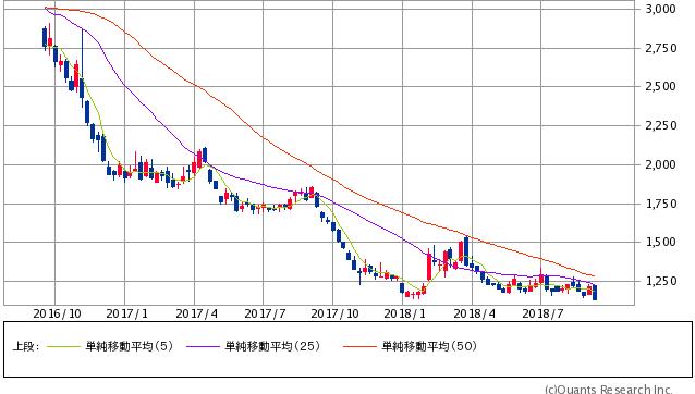 日経ダブルインバースETF過去2年間株価チャート20180914