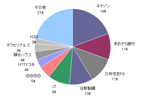 月のマグマ資産内訳円グラフ20180928