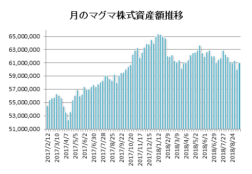 20180914月のマグマ資産棒グラフ