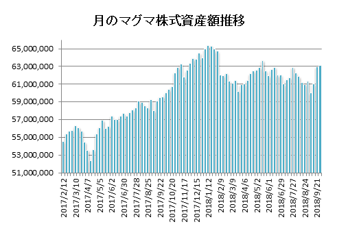 20180928月のマグマ資産棒グラフ