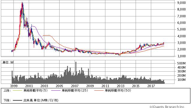 NTTドコモ過去20年間株価チャート20180918