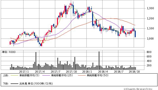 アルインコ過去2年間株価チャート20181011