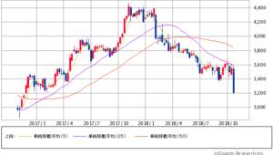 キヤノン過去2年間株価チャート20181026