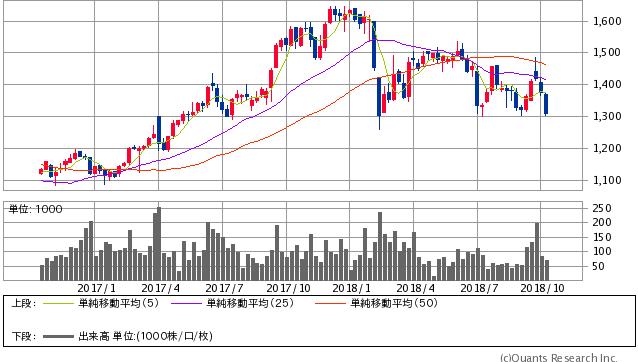 スペース過去2年間株価チャート20181011