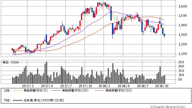 スペース過去2年間株価チャート20181019
