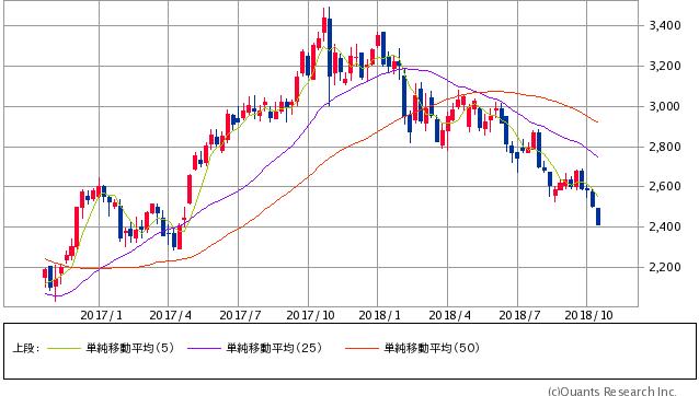 中電工過去2年間株価チャート20181015